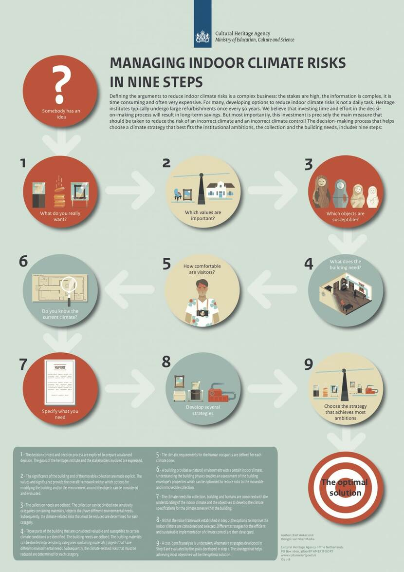 Poster about 9 steps managing indoor climate risks